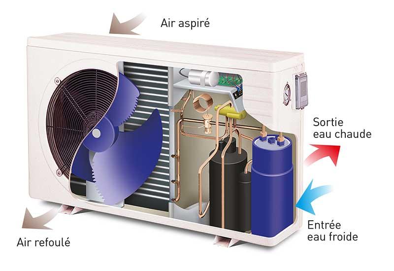 comment fonctionne une pompe chaleur pour piscine thermor assistance. Black Bedroom Furniture Sets. Home Design Ideas